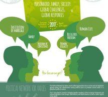 La bataille des droits de l'homme: «Personne, famille et société : défis globaux, réponses globales»